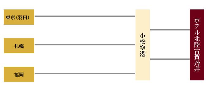 小松空港よりタクシーで約20分、加賀周遊バスキャンバスで約20分