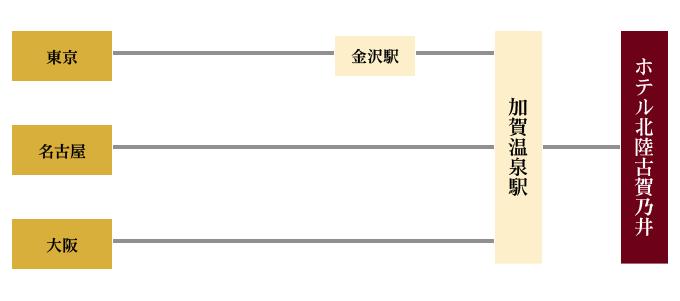 JR加賀温泉駅より車で約8分。加賀温泉駅から無料送迎あり。